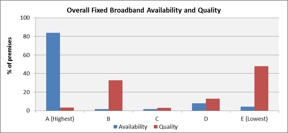 Broadband availabiltiy and quality, Australia