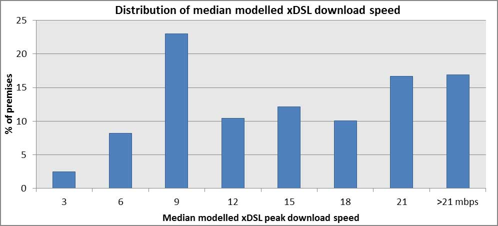 DSL connections Australia: range of download speeds
