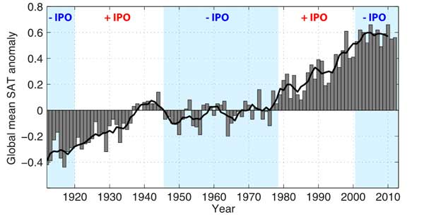 IPO cycles and global mean temperature