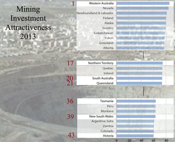 Fraser Institute 2013 Mining company survey: Investment attractiveness