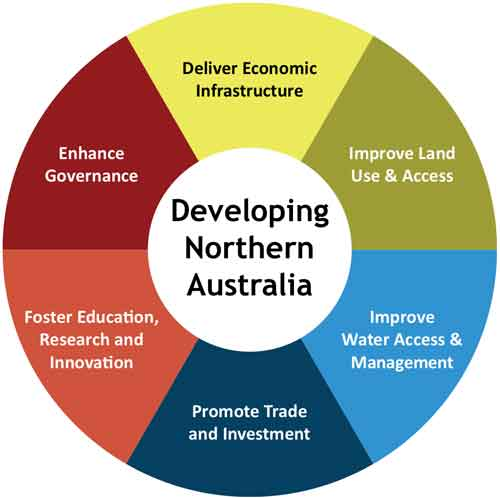 possible policy directions for developing nothern Australia
