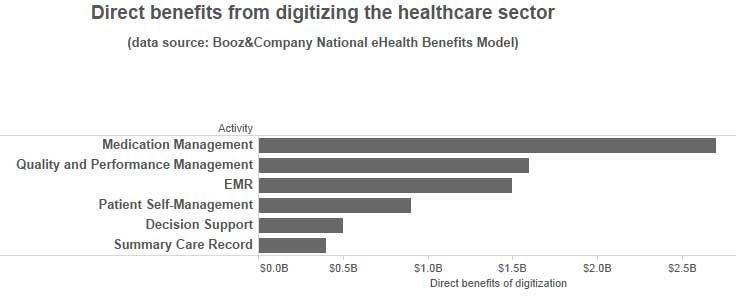 Booze&Company estimates for digitizing healthcare benefits