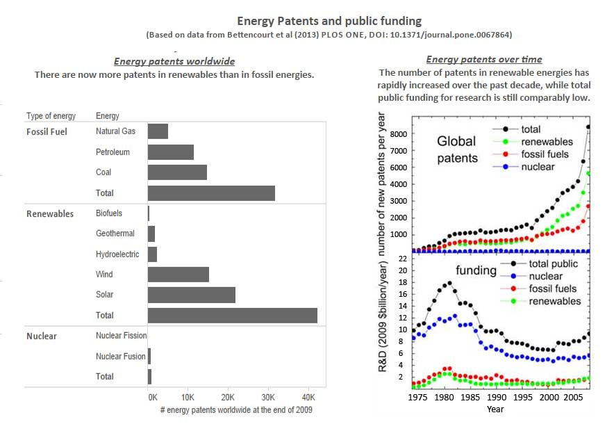 # of energy patents worldwide