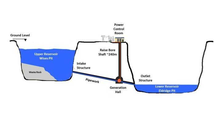 potential of wine and pumped storage for energy security The arguments for and against wind power  energy security:  i'm a fan of pumped storage and believe we need much more of it.
