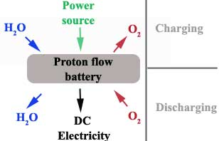 Sketch of the proton flow battery concept