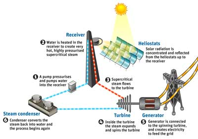 CSIRO solar steam production